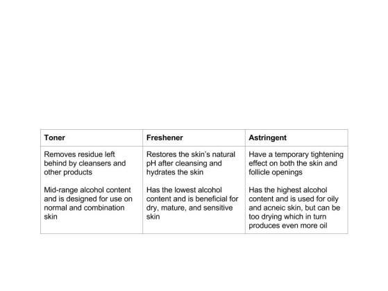 Toner Chart